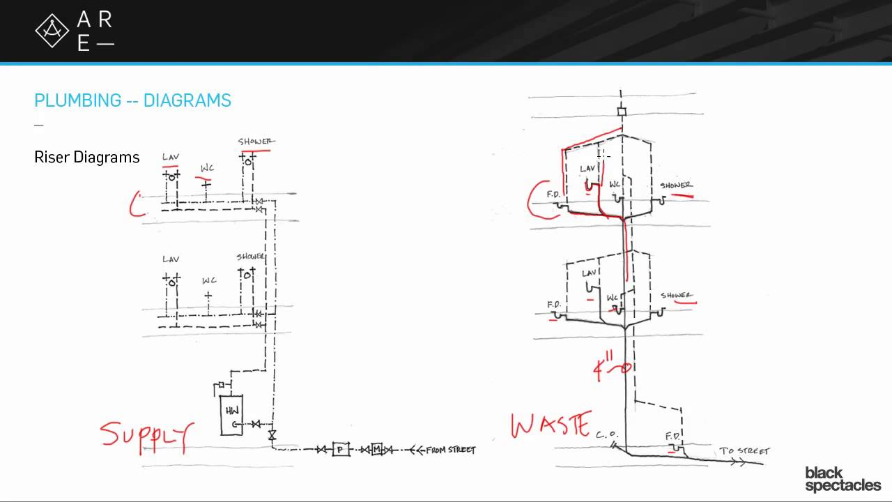 riser diagrams - building systems - youtube piping layout meaning