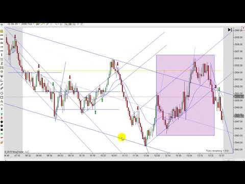 Learn How To Day Trade With Price Action 05-01-2019