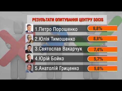 Выборы президента 2019: Вакарчук в тройке лидеров