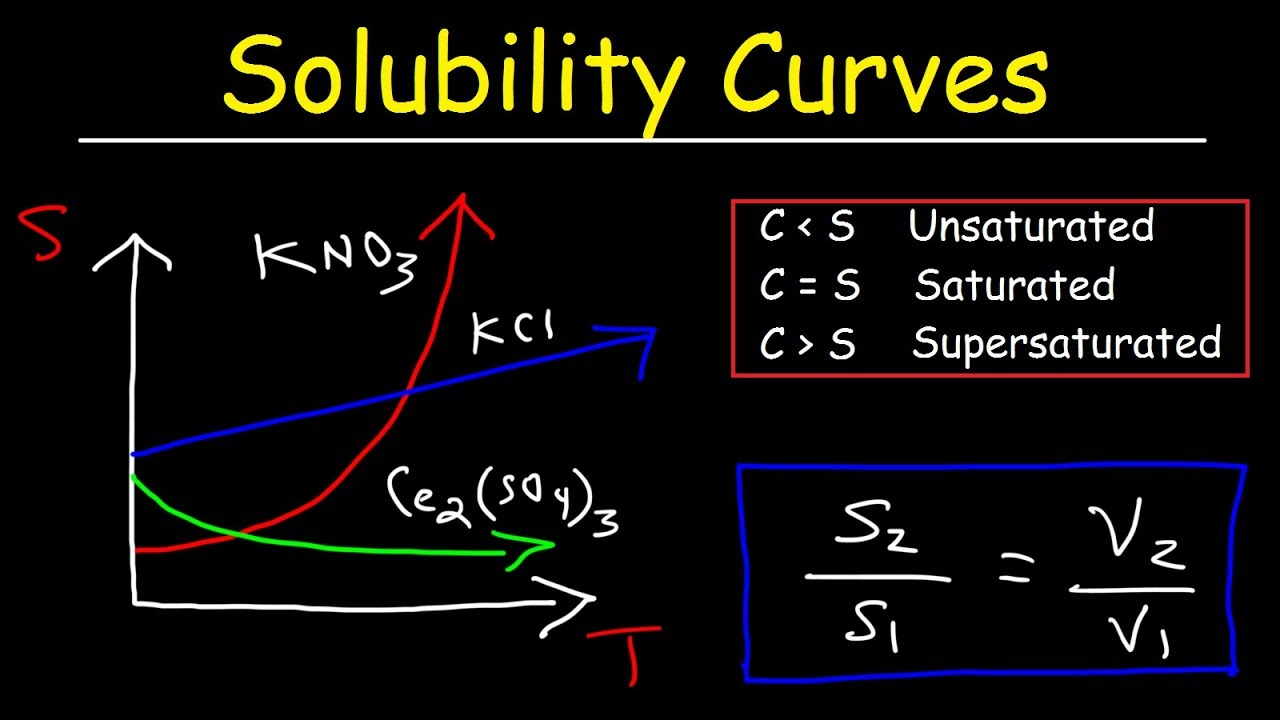 Solubility Curves - Basic Introduction - Chemistry Problems - YouTube