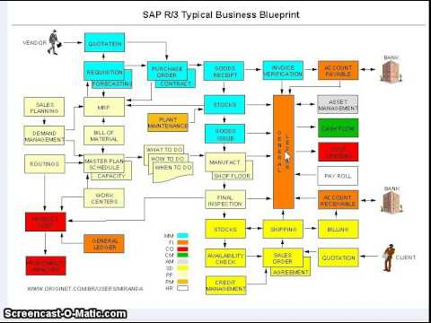 60 how sap fico fits into the erp system youtube how sap fico fits into the erp system malvernweather Image collections