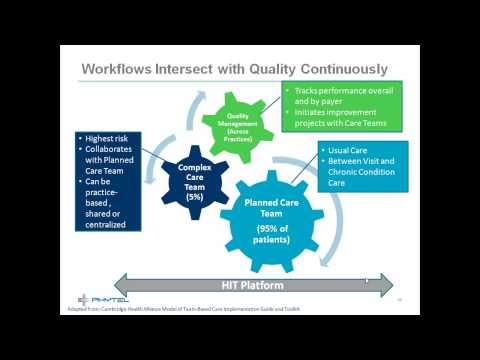Population Health Management: Using Quality Metrics to Drive Improved Patient Outcomes