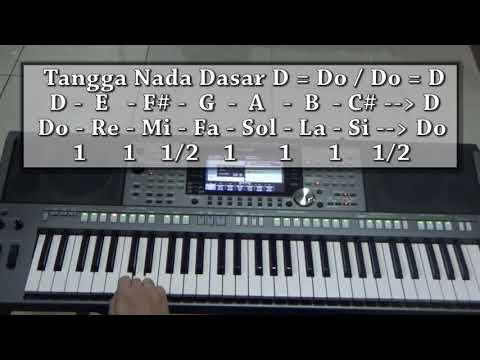 Belajar Keyboard Piano - Tips & Tutorial Keyboard Piano Dasar - Tangga Nada Mayor #2