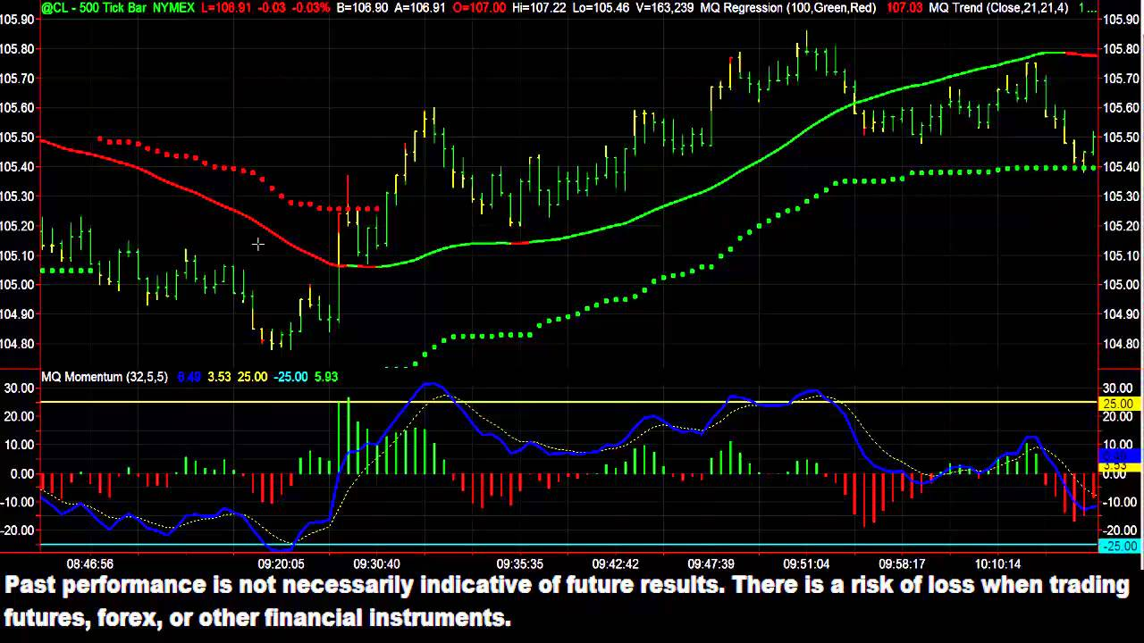 How to Trend Trade With MQ Indicators - July 23, 2013