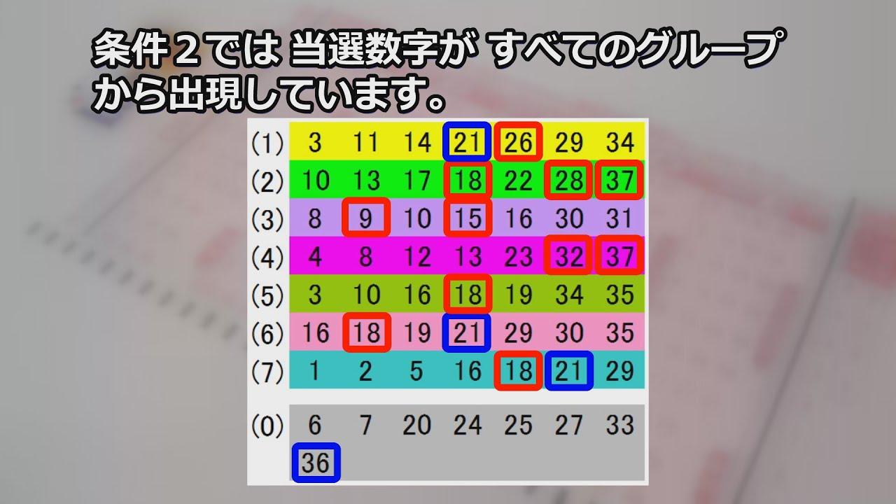 【ロト7】 前回の検証 次回予想 候補数字&組合せ方 第421回 5月28日抽選分結果と、第422回 6月4日抽選分予想
