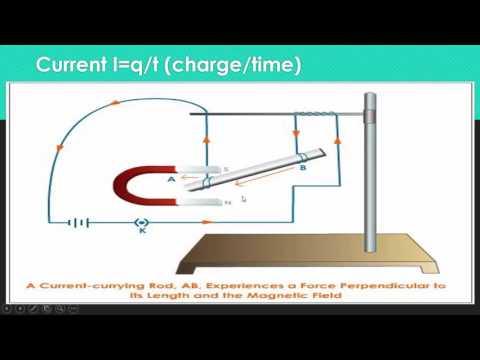 Lorentz Force (Physics Class 10)