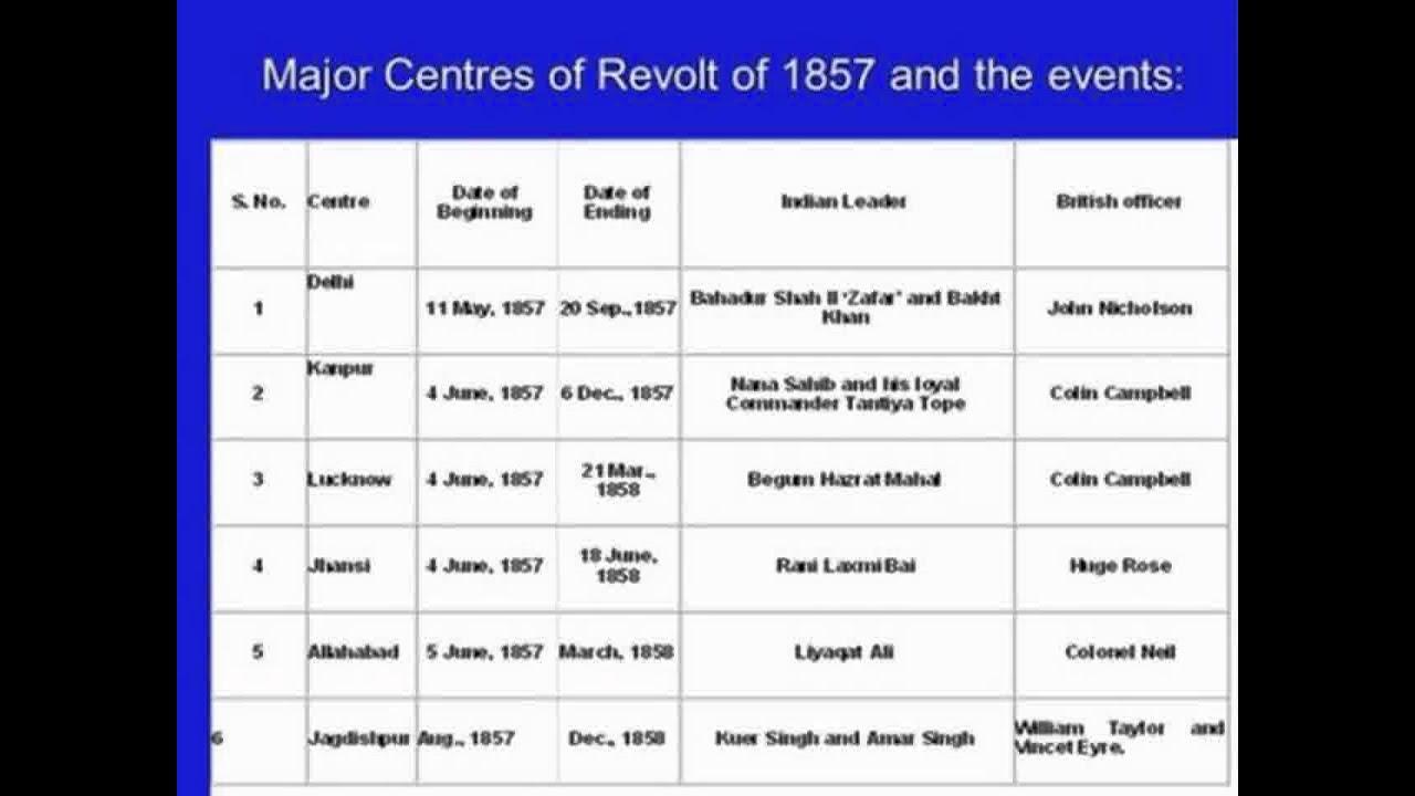 revolt of 1857 Insurgent sepoys: europe views the revolt of 1857, edited by shaswati  mazumdar pp xi + 305 london and new york: routledge, 2011, £6500,  $13000.