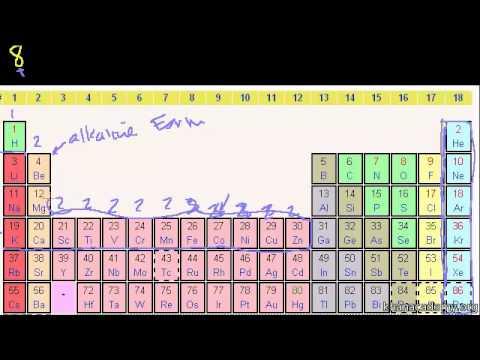 Group pada tabel periodik