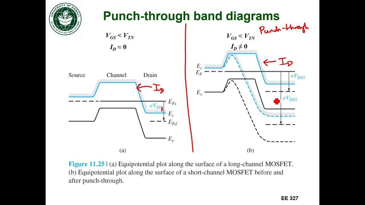 Ee327 Lec 31h - Punch-through Band Diagrams