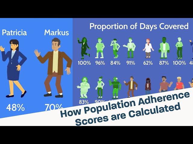 How Population Adherence Scores are Calculated