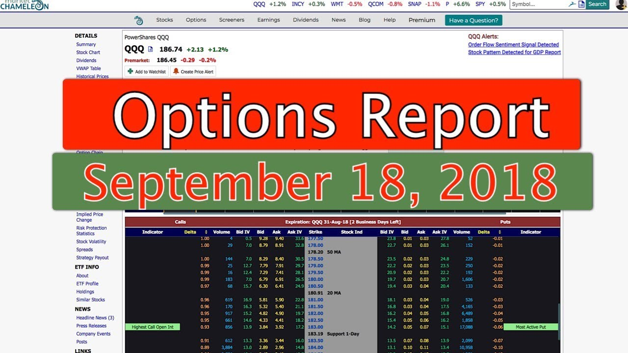 Pre-Market Options Report – September 18, 2018