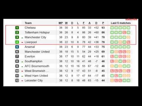 Best Premier League Goalkeepers Fifa 19 Reddit