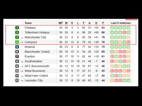 Uefa Champions League Ladder