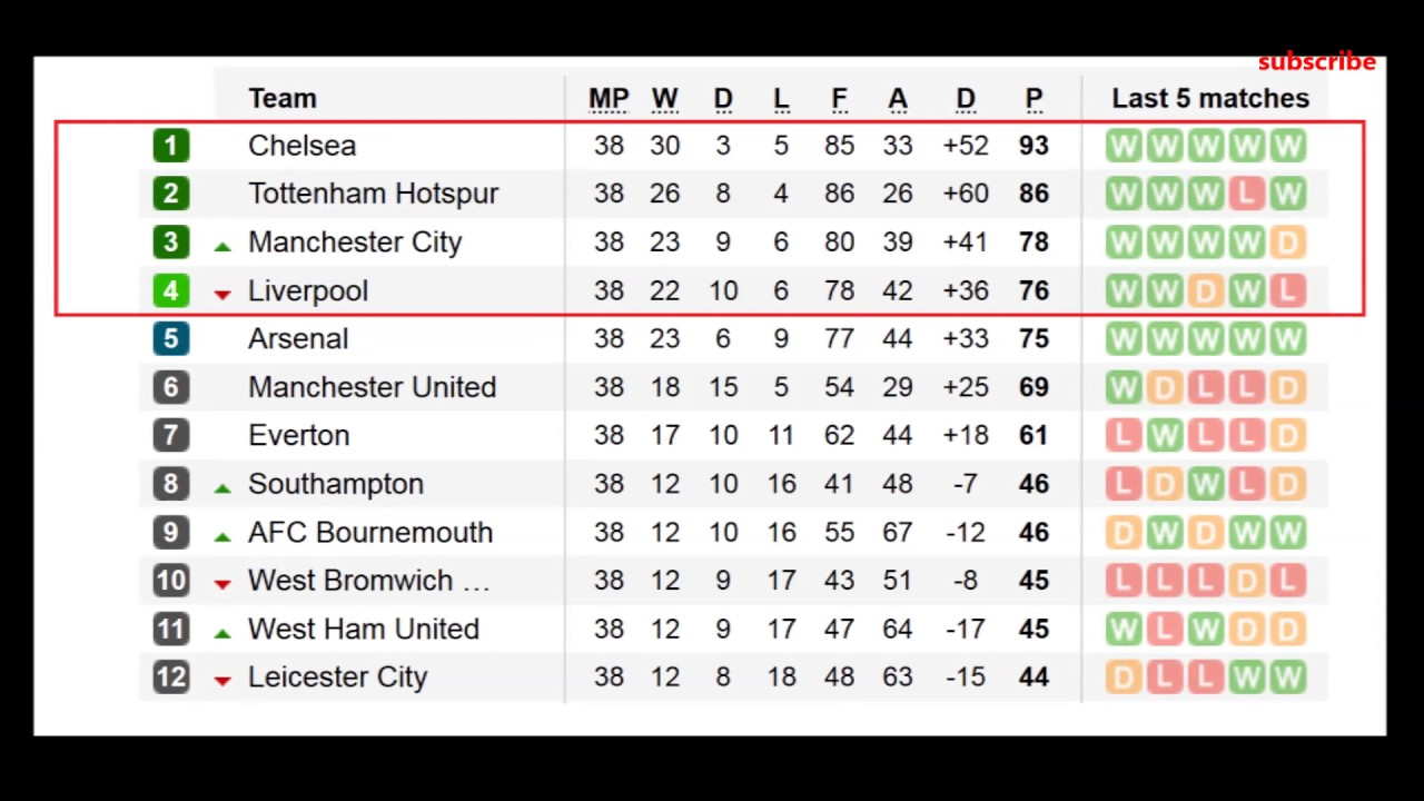 barclays premier league 2017 table results 38 matchaday epl standings - YouTube