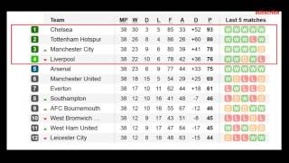 Barclays Premier League 2017 Table Results 38 Matchaday Epl Standings