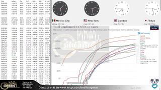 Forex con Café - Análisis panorama 2 de Junio 2020