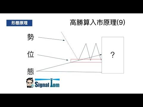 高勝算外匯入巿形態(9) - 順勢平台確定回測雙底短線操作 行為技術分析