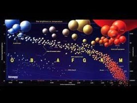 The Van Krevelen Diagram Youtube