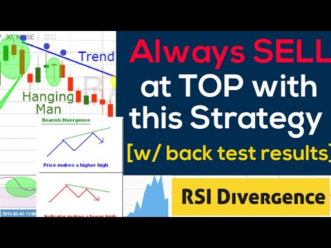RSI bearish divergence Intraday strategy, Trading Relative Strength Index.