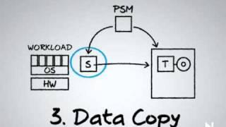PlateSpin - Migration Process