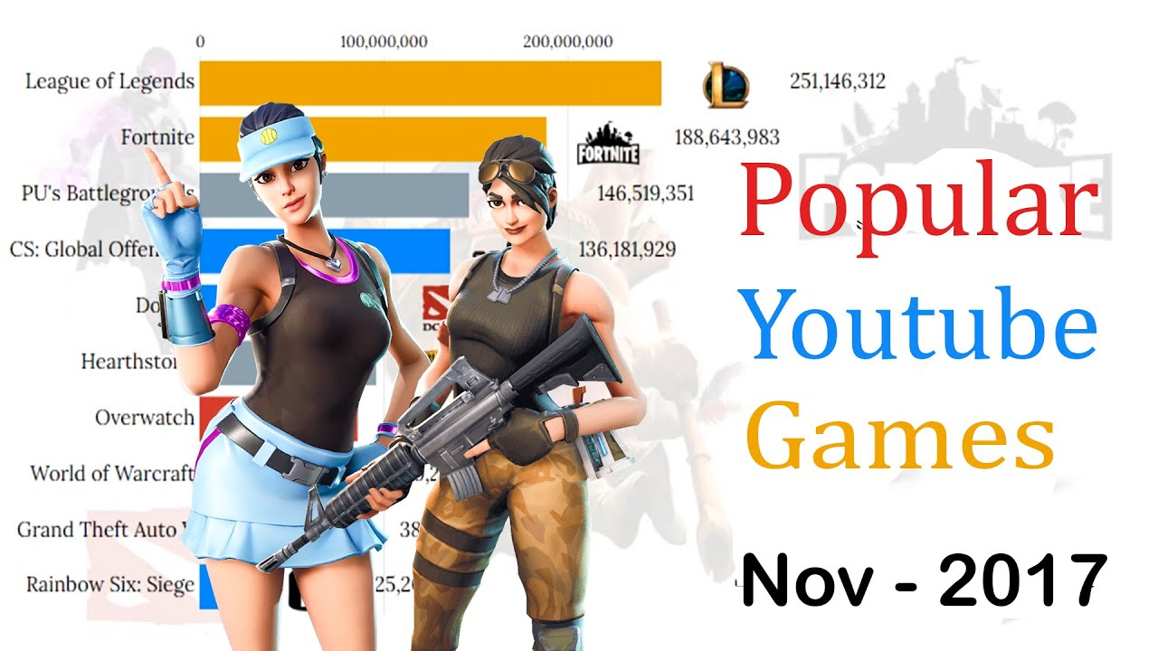 Most Popular Games Played on YouTube (2015 - 2020)