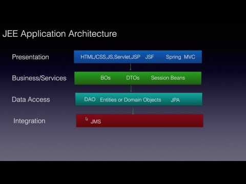 Java EE Application Architecture or Layers