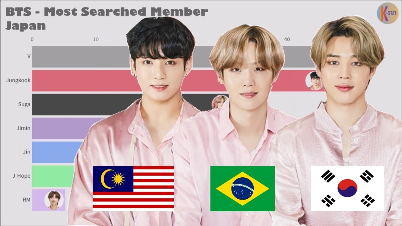 BTS ~ Most Popular Member in Different Countries
