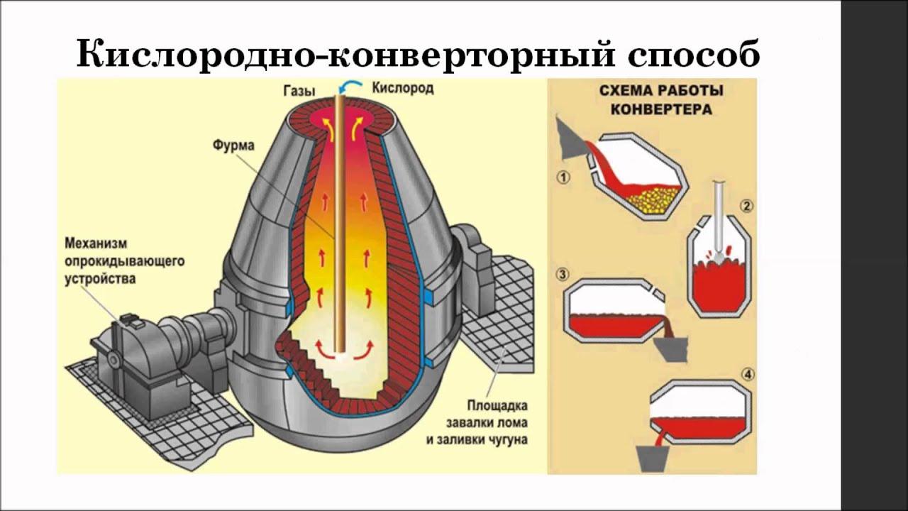 термобелья выводить особенности доменной плавки при обогащении дутья кислородом реферат белье