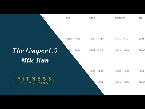 The cooper 1.5 mile run fitness test, How to perform the test and calculate your vo2 max