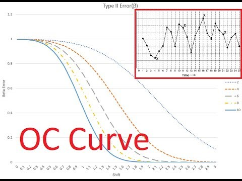 How to Generate Operating Characteristic (OC) Curves