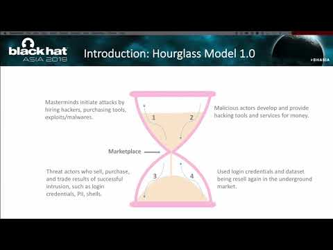 Hourglass Model 2.0: Case Study of Southeast Asia Underground Services Abusing Global 2FA
