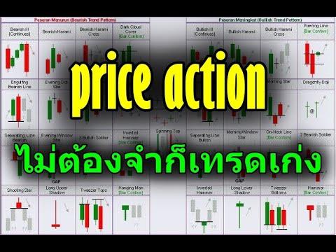 มือใหม่หัดเทรด Forex – Price Action เข้าใจแท่งเทียนแค่ 3 รูปแบบก็เทรดเป็นแล้ว