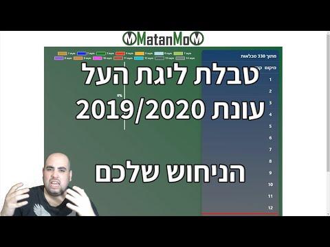 הניחוש *שלכם* של טבלת ליגת העל 2019/2020