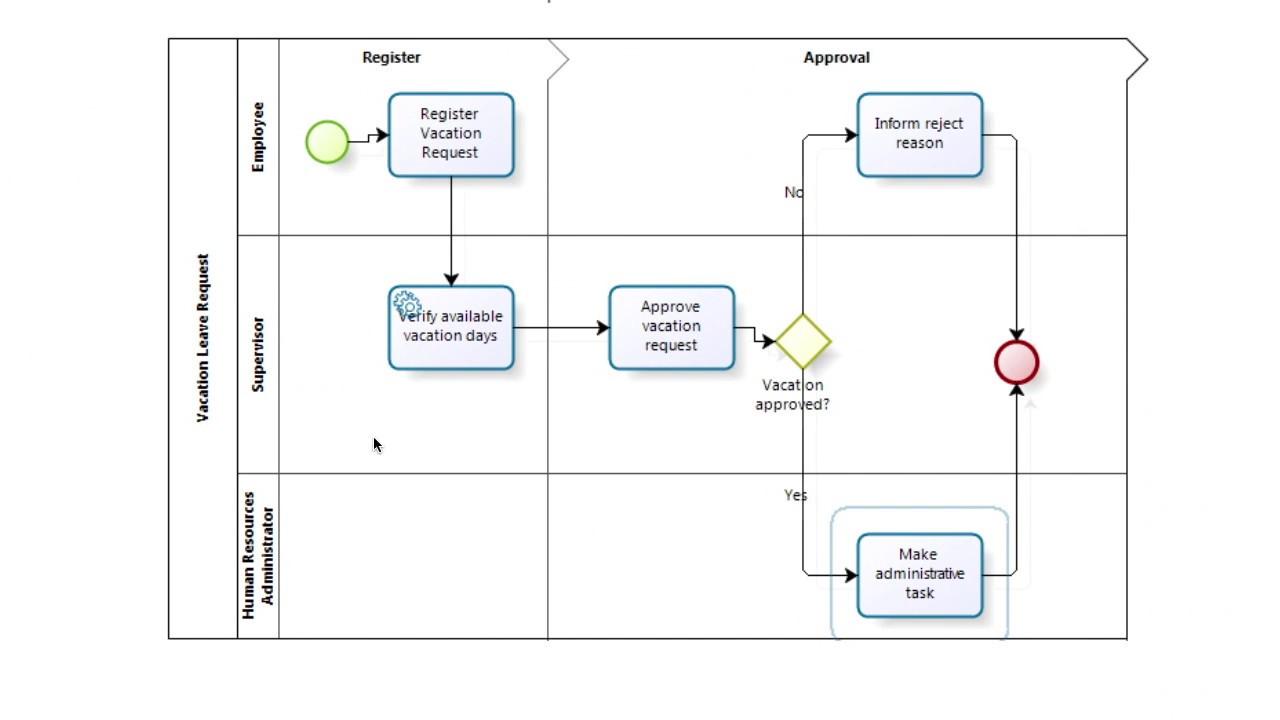 processmaker tutorial