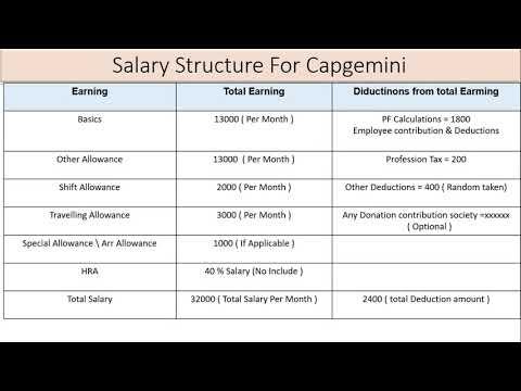 Capgemini Salary For Freshers 2019