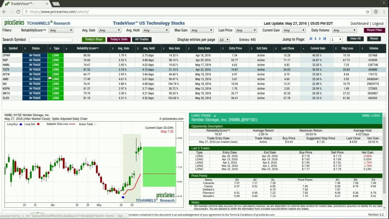Daily Stock Analysis - priceSeries