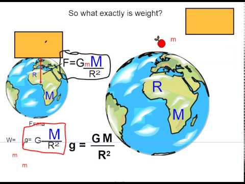 Chapter 7 Review: Circular Motion and Gravity