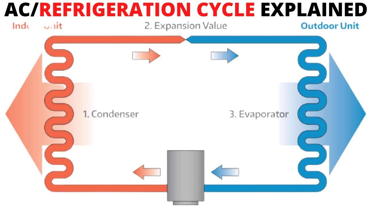 Basic Refrigeration Cycle Explained  Hvac 101  Step By