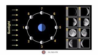 चाँद की कलाएं (Phases of Moon) - Edutainment - Hindi