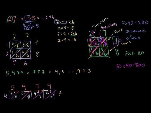 ทำไมการคูณตาข่ายถึงใช้ได้ | Why lattice multiplication works
