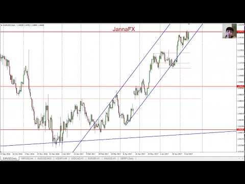 Forex Analysis, 17 - 21 July, My Entry Points for Main Pairs, Gold