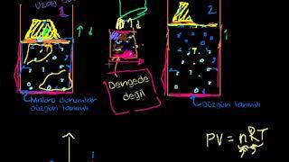 Yarı-Durgun ve Tersinir Süreçler (Fen Bilimleri)(Fizik)(Kimya)(Termodinamik)