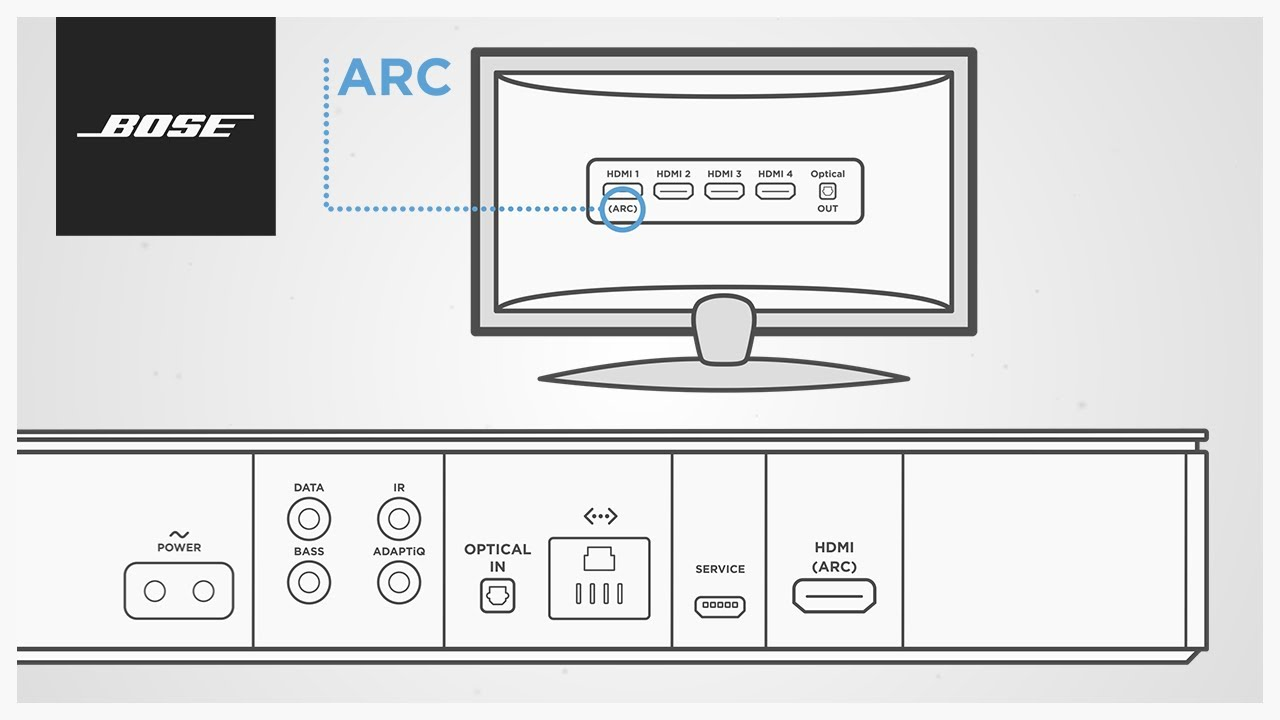 Bose Soundbar Systems – Using HDMI™ ARC