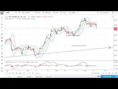 Oil Technical Analysis for April 24, 2018 by FXEmpire.com