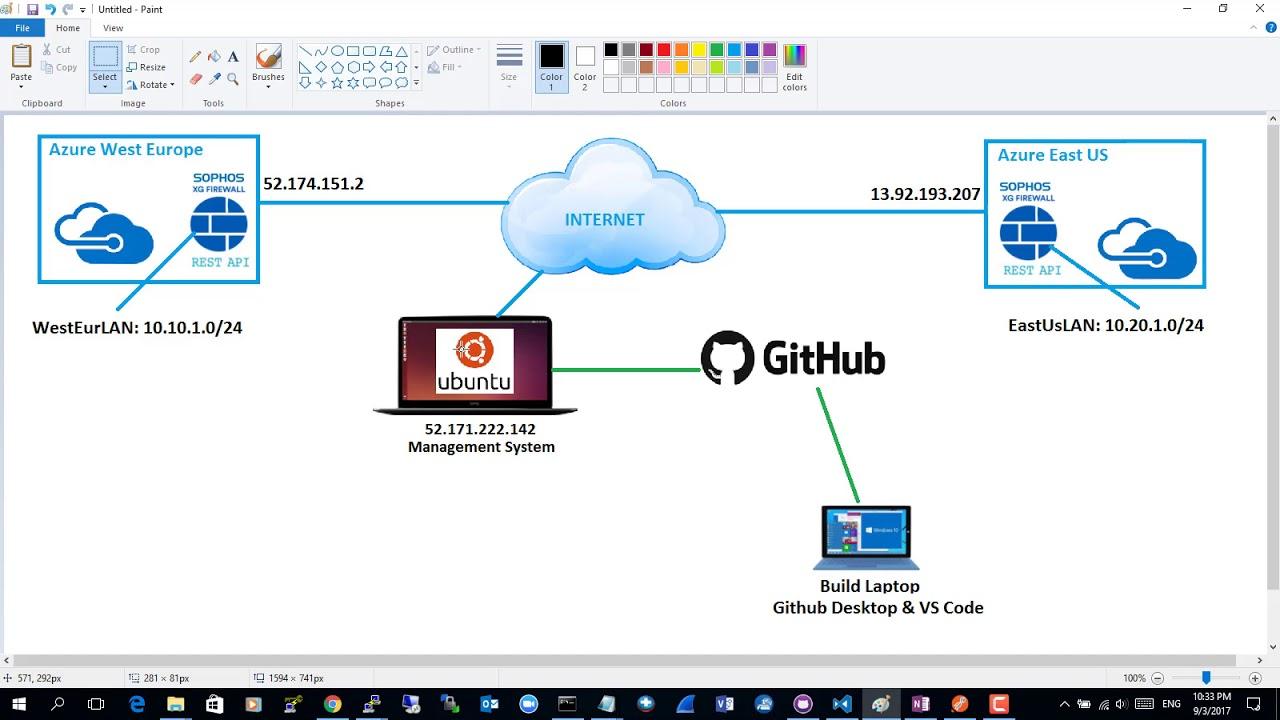 Sophos XG Firewall Web-Based API Fundamentals (Demo On Azure)