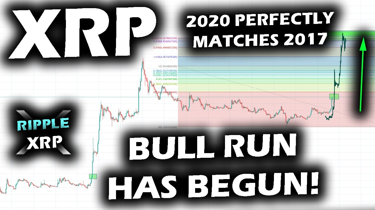 BULL RUN HAS BEGUN for Ripple XRP as the 2020 Ripple XRP Price Chart Mirrors the 2017 Blast Off