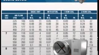 Price Training Modules: Terminal Silencers