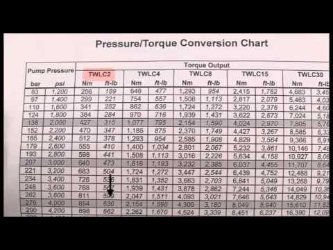 Hydraulic torque wrench operation youtube  also rh