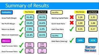 financial report analysis harvey norman Harvey norman holdings ltd is a publicly traded (view sample company report in excel) advanced financial search: including breakdowns, terms, and analysis.