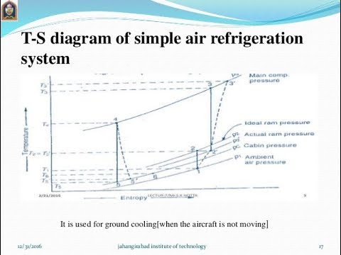 How to draw    T      S       diagram    for simple air cooling    cycle